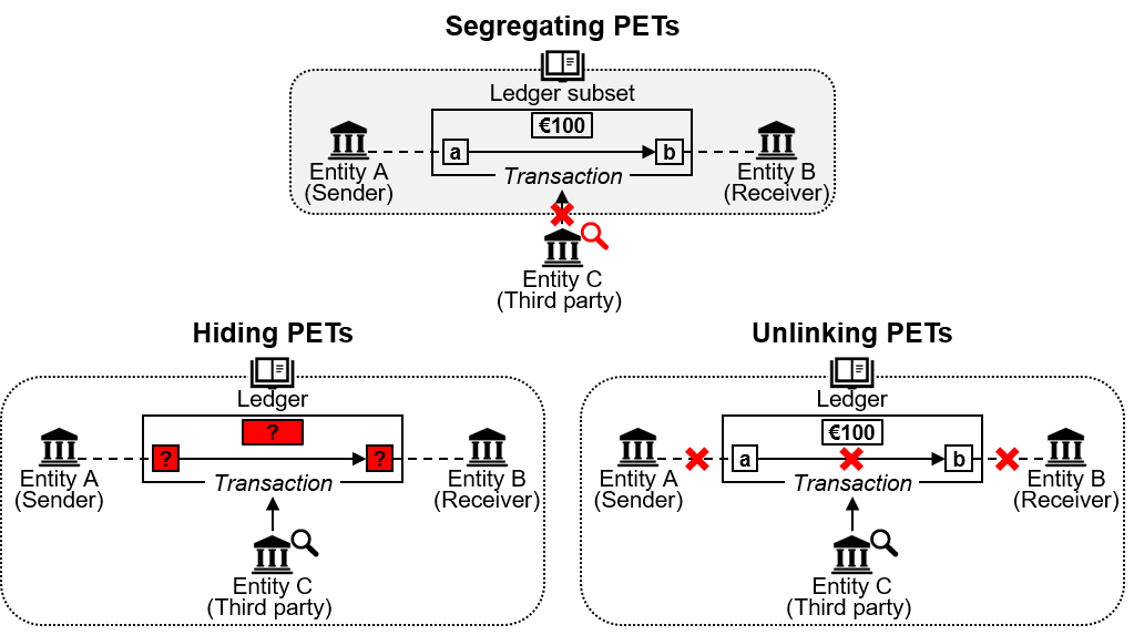 A diagram showing how transaction information is made confidential to entity C when entity A sends 100 euro to entity B. The features of each category are provided in the main text.