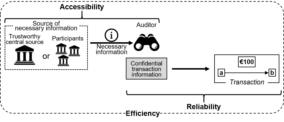 A flow diagram showing the three perspectives for assessing auditability of transaction information in the auditing process. The details of each perspective are provided in the main text.