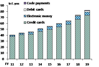 A figure showing the total value of cashless transactions via code payments, debit cards, electronic money, and credit cards. The total cashless transaction value have increased.