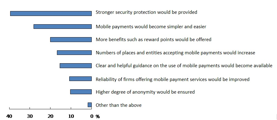 A bar graph showing factors that would encourage respondents to start using or make more use of mobile payments.