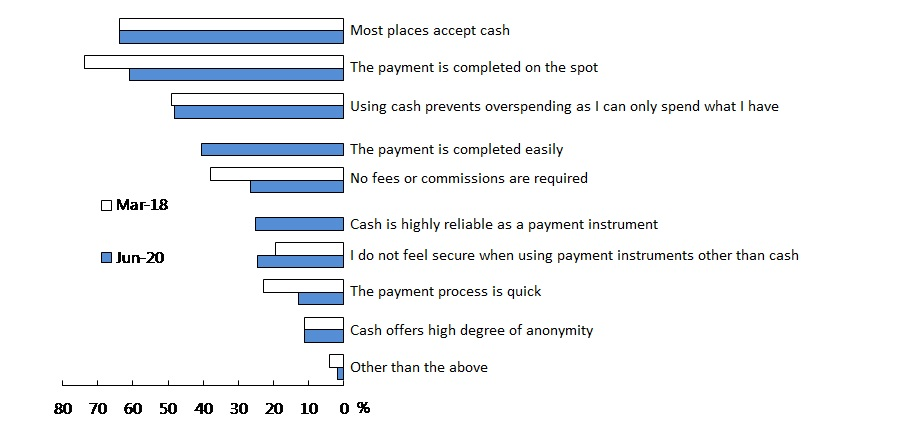 A bar graph showing reasons for using cash to make daily payments.