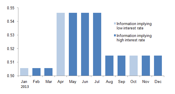 Graph of estimated value of q in the US in each month of 2013. January, April and October are light-blue (public information implies low interest rates), the others are dark-blue (public information implies high interest rates). Figures from January to March are around 0.505, figures from April to July are around 0.545, and figures after August are around 0.515. The details are shown in the main text.