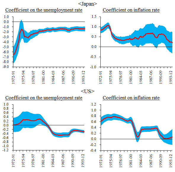 Graphs of the time-series changes in induced-form NKWPC coefficients on the unemployment rate and that on inflation rate for Japan and US. Details are shown in the main text.