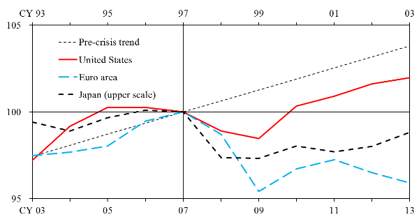 Graphs of developments in TFP around recent financial crises in Japan, the US and the Euro area, along with trends before the financial crisis. Japan is from 1993 to 2003, the US and the Euro area are from 2003 to 2013. In Japan in 1997, in the US and the Euro area in 2007, a vertical line was put in, all the graphs are 100 at that time, and they are swinging before and after it. The details are shown in the main text.
