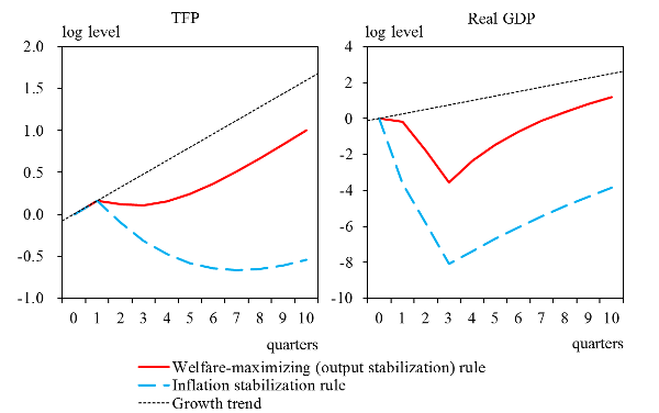 Left: TFP. Right: real GDP. Both graphs show the growth trends, simulation results of welfare-maximizing (output stabilization) rule and that of inflation stabilization rule. In both cases, the welfare-maximizing (output stabilization) rule is above the inflation stabilization rule. The details are shown in the main text.