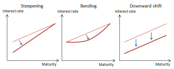 Concept charts of typical yield curve responses (steepening, bending and downward shift). The details are shown in the main text.