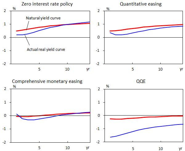 Graphs of natural yield curve and actual real yield curve during each of the monetary easing programs (zero interest rate policy, Quantitative easing, comprehensive monetary easing and QQE). The details are shown in the main text.