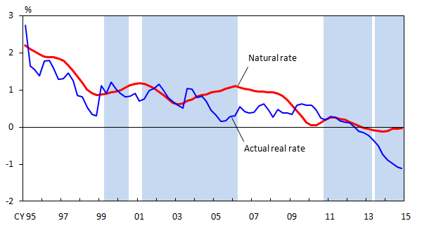 Graphs of the 10-year natural rate and actual real rate. The details are shown in the main text.