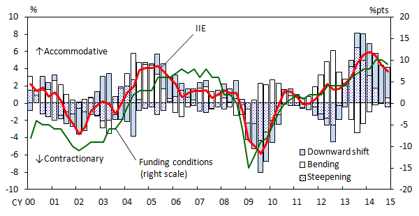 Graphs of the IIE, firms' funding conditions and the decomposition of the IIE (downward shift, bending and steepening of the yield curve).