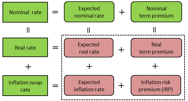 Concept chart indicating that the nominal interest rate can finally be decomposed into the four components (expected real rate, real term premium, expected inflation rate, and IRP). The details are explained in the main text.