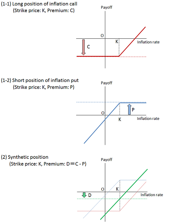 Concept charts of bond holder's payoffs. (1-1) Long position of inflation call. (1-2) Short position of inflation put. (2) Synthetic position.