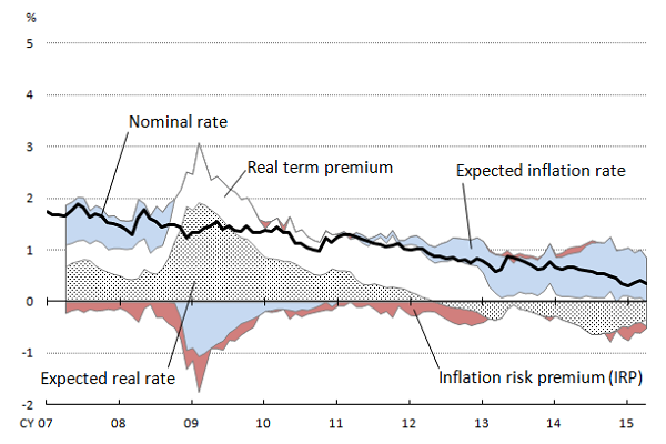 Graph of 10-year nominal rate and its breakdown components (expected real rate, real term premium, expected inflation rate, and inflation risk premium). The details are shown in the main text.