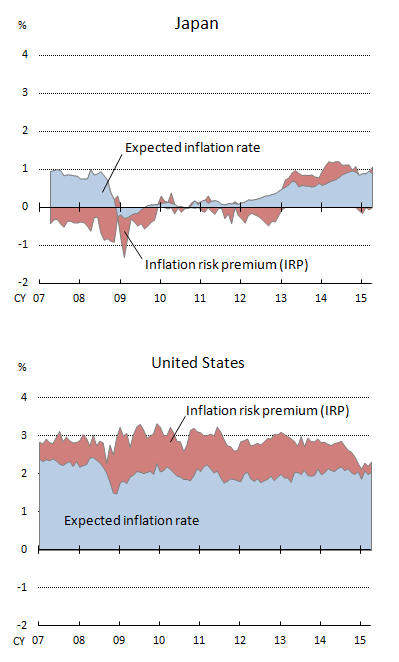 Graphs of 5-year-ahead 5-year forward rates of inflation components (expected inflation rate, and inflation risk premium) in Japan and the United States.