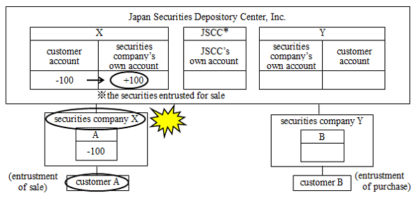 Concept chart of the settlement process of sales of securities under the electronic records mechanism. The chart illustrate the case in which securities -- the sale of which has been entrusted to securities company X -- remain recorded in securities company X's own account at the time of X's bankruptcy. The details are shown in the main text.