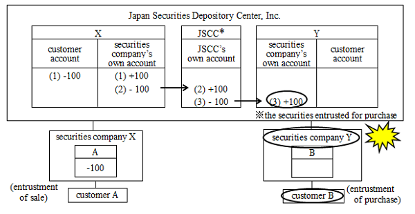 Concept chart of the settlement process of purchase of securities under the electronic records mechanism. The chart illustrate the case in which securities -- the purchase of which has been entrusted to securities company Y -- remain recorded in securities company Y's own account at the time of Y's bankruptcy. The details are shown in the main text.