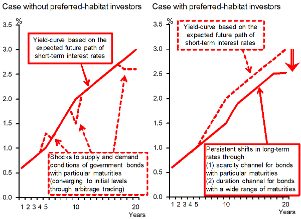 Left: Case without preferred-habitat investors. Yield curve based on the expected future path of short-term interest rates, and some spikes caused by shocks to supply and demand conditions of government bonds with particular maturities (converging to initial levels through arbitrage trading). Right: Yield curve based on the expected future path of short-term interest rates, and downwardly shifted yield curve. It is persistently shifted in long-term rates through (1) scarcity channel for bonds with particular maturities or (2) duration channel for bonds with a wide range of maturities. The details are shown in the main text.