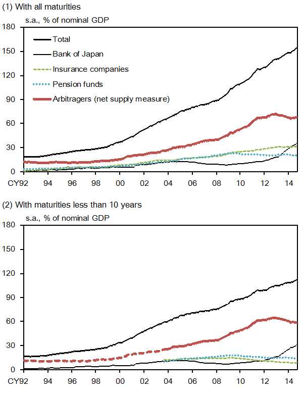 (1) With all maturities. (2) With maturities less than 10 years. Those graphs show the amount outstanding of (fixed-rate) JGBs and those held by the BOJ, insurance companies, pension funds, and arbitragers (net supply measure). All of them are divided by nominal GDP. The details are shown in the main text.
