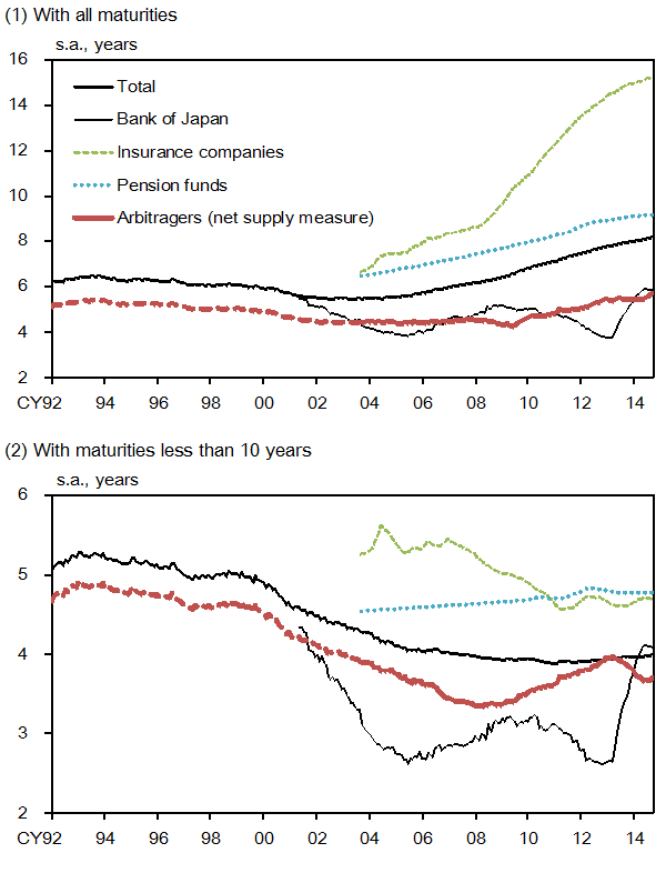 (1) With all maturities. (2) With maturities less than 10 years. Those graphs show the total average maturities and the average maturities of JGBs held by the BOJ, insurance companies, pension funds, and arbitragers (net supply measure).  The details are shown in the main text.
