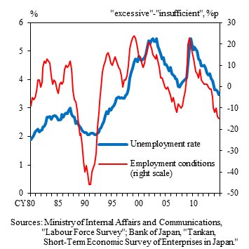 Research Lab) Long-Term Unemployment in Japan : 日本銀行