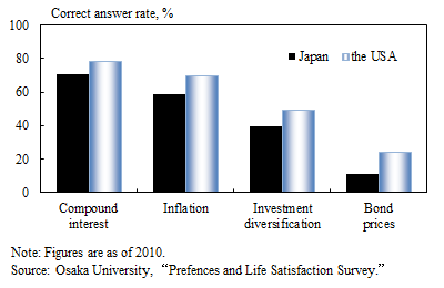 Research Lab) Portfolio Selection by Japanese Households