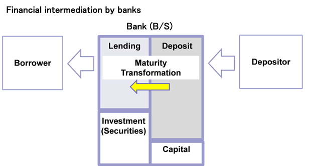 Conceptual diagram of financial intermediation by banks. The details are shown in the main text.