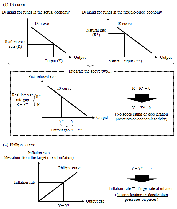 Graphs of the IS curve and the Phillips curve. In the IS curve, the output gap is zero when the natural rate is equal to the real interest rate, which in turn implies that the inflation rate is equal to its target rate in the Phillips curve.