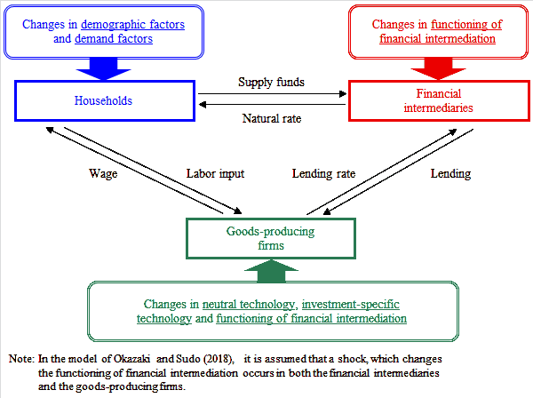 Overview of the model of Okazaki and Sudo (2018). Households are affected by changes in demographic factors and demand factors. Financial intermediaries are affected by changes in the functioning of financial intermediation. Goods-producing firms are affected by changes in neutral technology, investment-specific technology and the functioning of financial intermediation.
