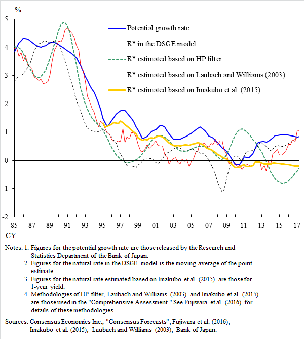 A graph of the potential growth rate, R* in the DSGE model, R* estimated based on HP filter, R* estimated based on Laubach and Williams (2003), R* estimated based on Imakubo et al. (2015). The details are shown in the main text.
