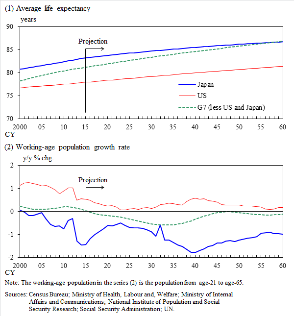 Graph (1): Average life expectancy of Japan, the United States and G7 (excluding the United States and Japan), Graph (2): Working-age population growth rate of Japan, the United States and G7 (excluding the United States and Japan). The details are shown in the main text.
