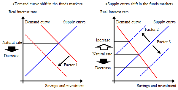 Graphs of the demand curve and the supply curve in the funds market. The natural rate declines when capital demand decreases. The natural rate rises when capital supply decreases. The natural rate declines when capital supply increases.