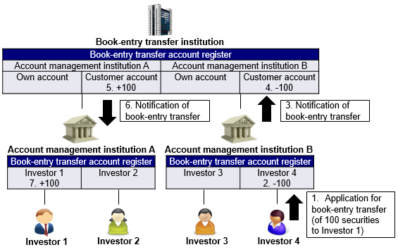 Image of the process that Investor 4 transfers 100 securities to Investor 1 in the case of Figure 1. The details are shown in the main text.