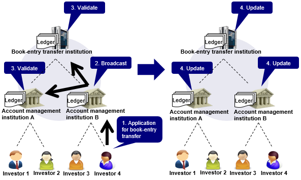 Image of the settlement process that Investor 4 transfers securities to Investor 1 based on DLT. The details are shown in the main text.