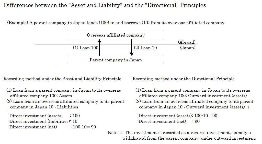 "The conceptual diagram that shows the differences of the way of accounting of direct investment under ""Asset and Liability Principle"" and ""Directional principle""."
