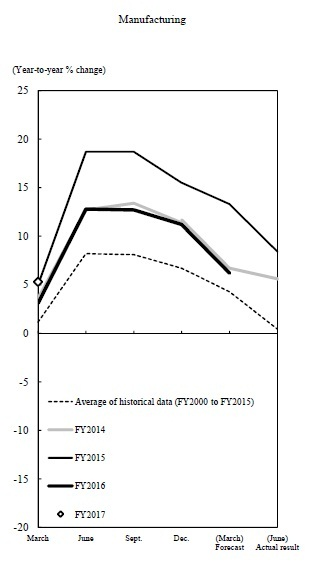 Manufacturing. The graph of revision patterns of past surveys for annual projections of fixed investment of large manufacturing enterprises. The details are shown in the main text.