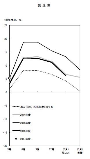 全国企業短期経済観測調査